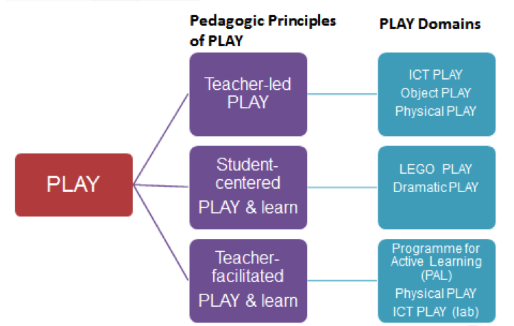 PLAY Learning Approach